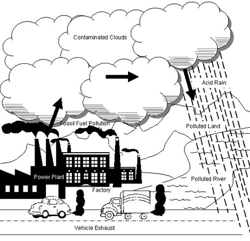 Drawn vehicle car pollution Showing A fuel vehicle power