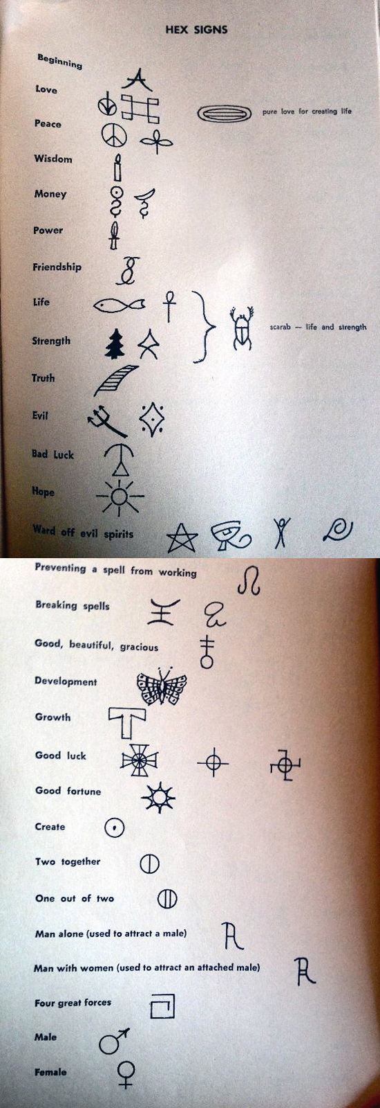 Drawn witchcraft simple Symbols are magick you that