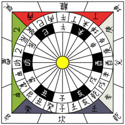 Drawn zodiac Wikipedia Astrological sign twelve signs[edit]