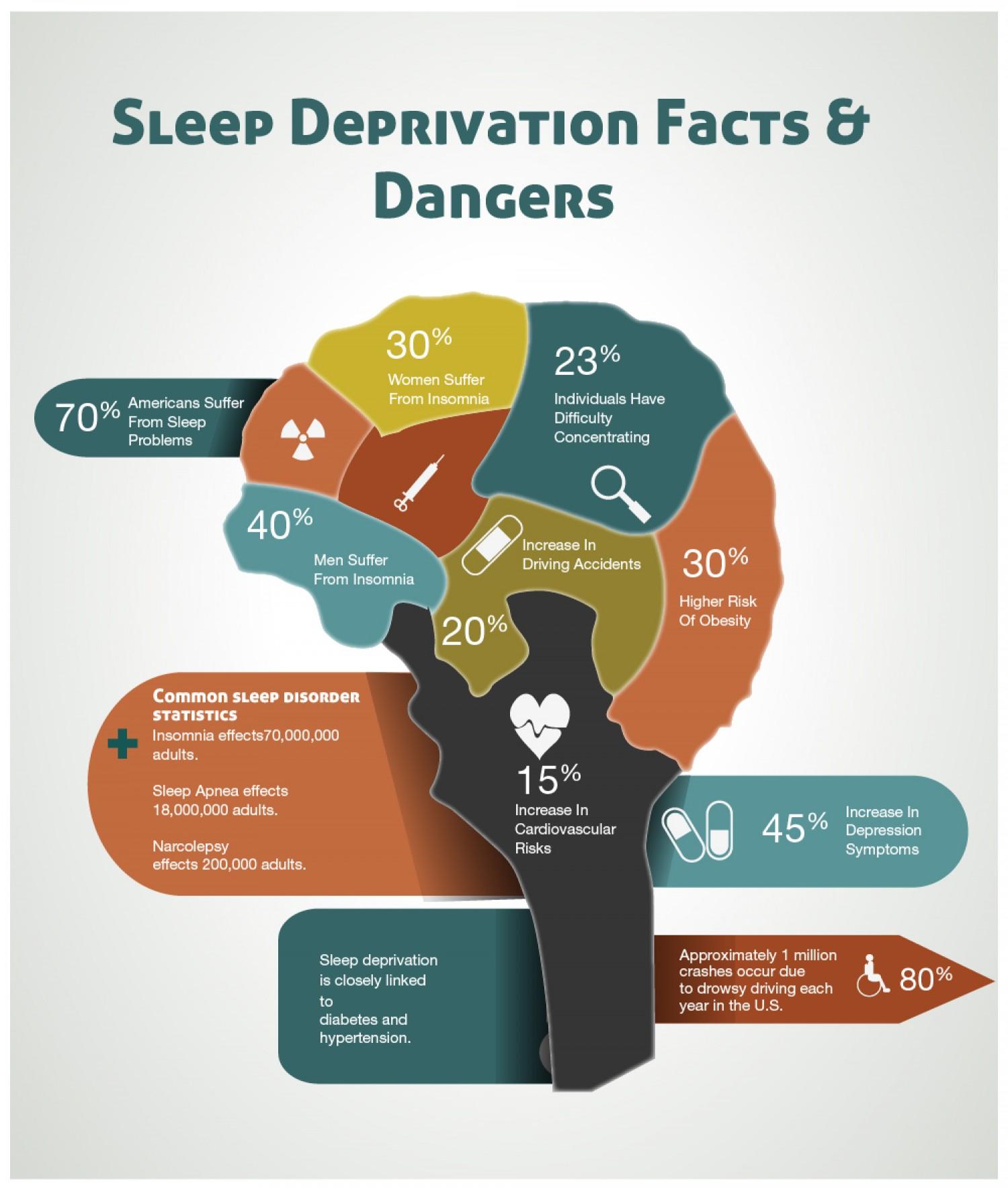 Dreaming clipart sleep deprivation  Insomnia Sleeping Sleep Deprivation
