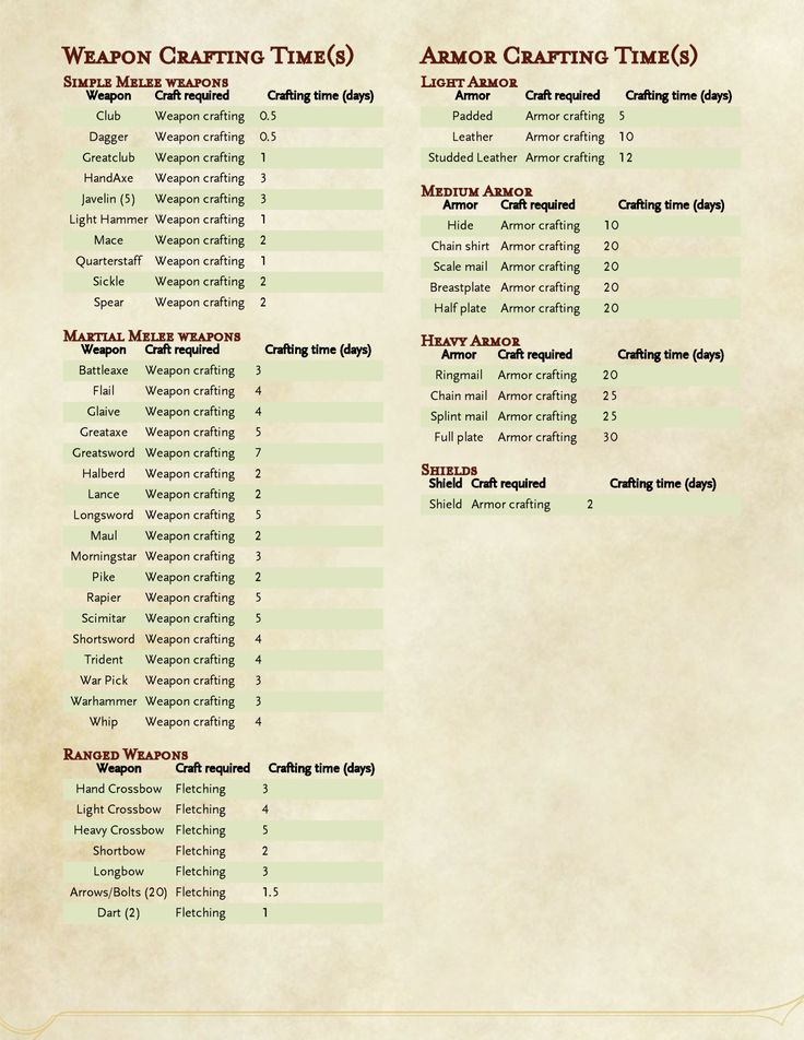 Dungeons & Dragons clipart greatclub 5e D&D 120 on images
