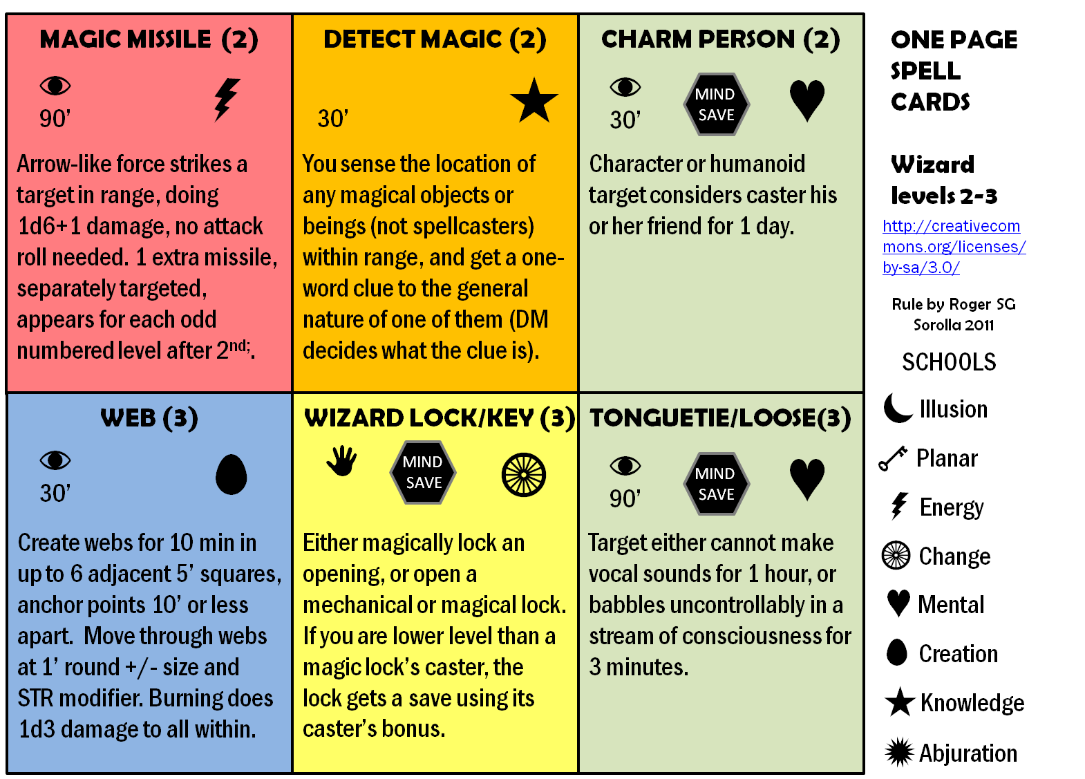 Dungeons & Dragons clipart spell card The I'm information the Detect