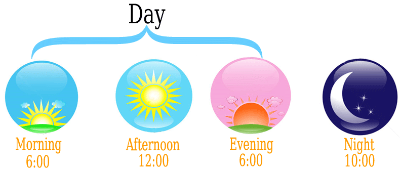 Morning clipart morning afternoon evening Evening morning or or afternoon