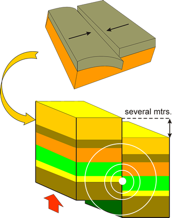 Earthquake clipart plate tectonic Occurring in plate Chile earthquake