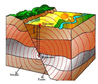 Earthquake clipart zone The subduction occurred was American