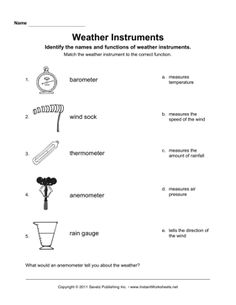 East clipart weather tool More Weather and Pinterest Pin