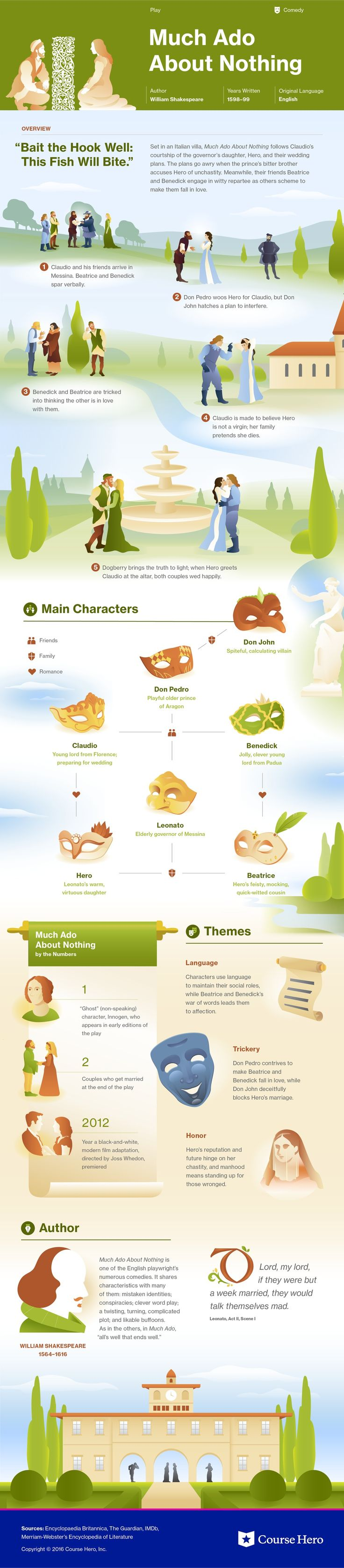 Editingsoftware clipart literature class 25+ Nothing Infographic English on