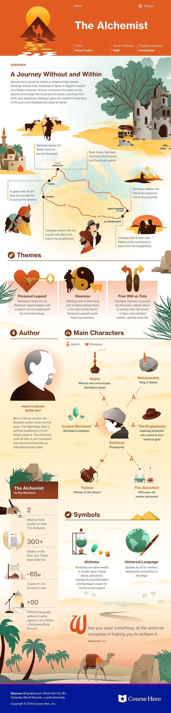 Elemental clipart literary analysis World 25+ Alchemist The best