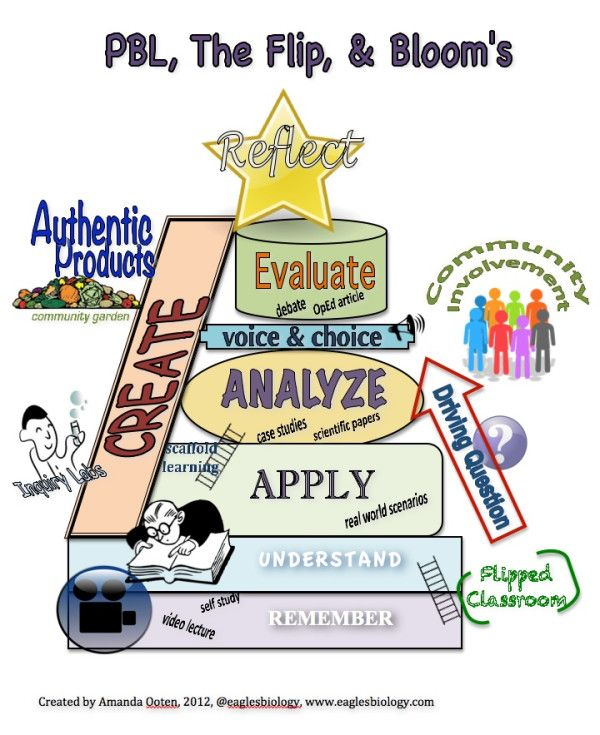 Editingsoftware clipart project based learning Based class will to created