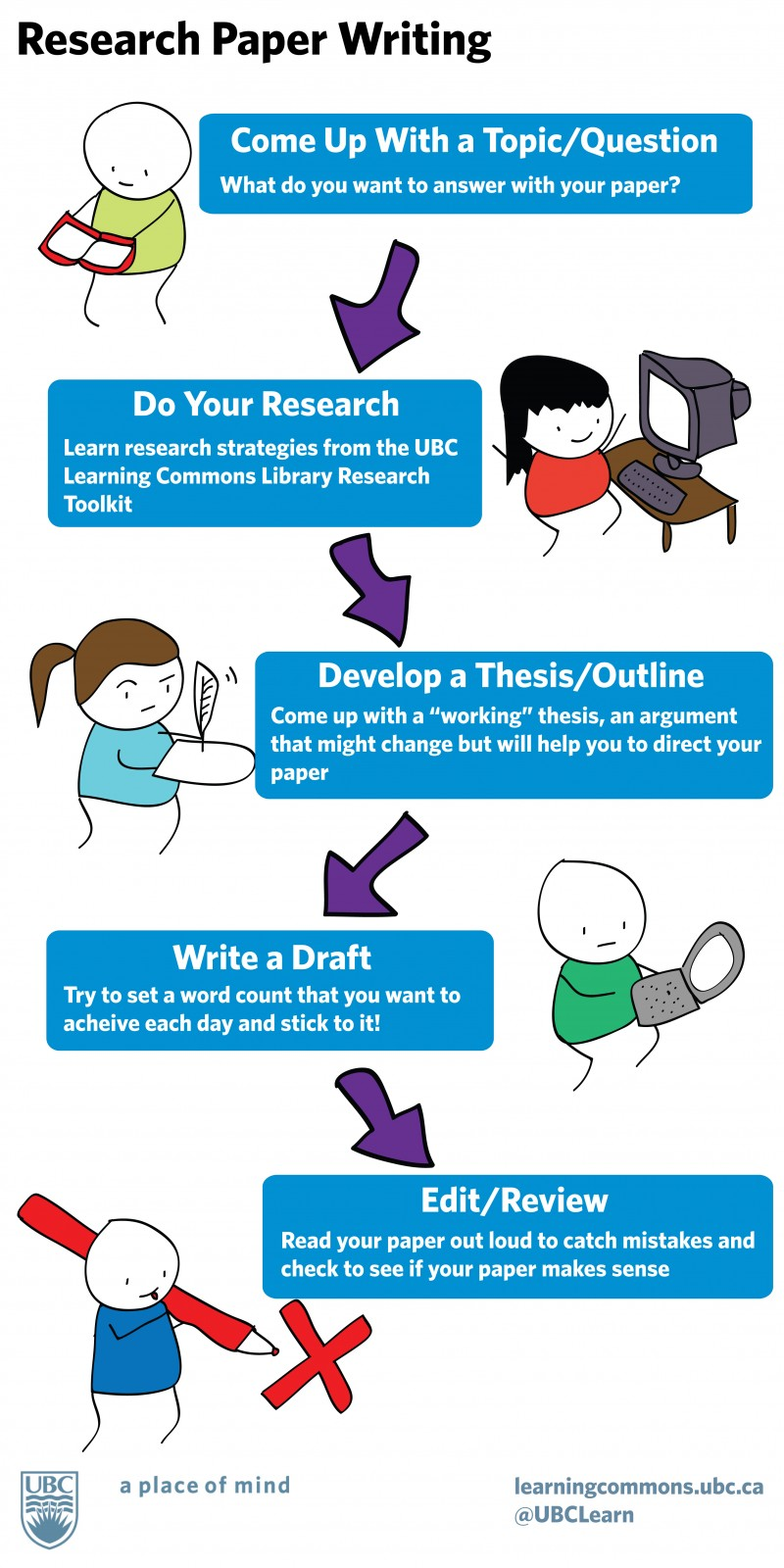 Editingsoftware clipart research paper Process  Research Excellent writing
