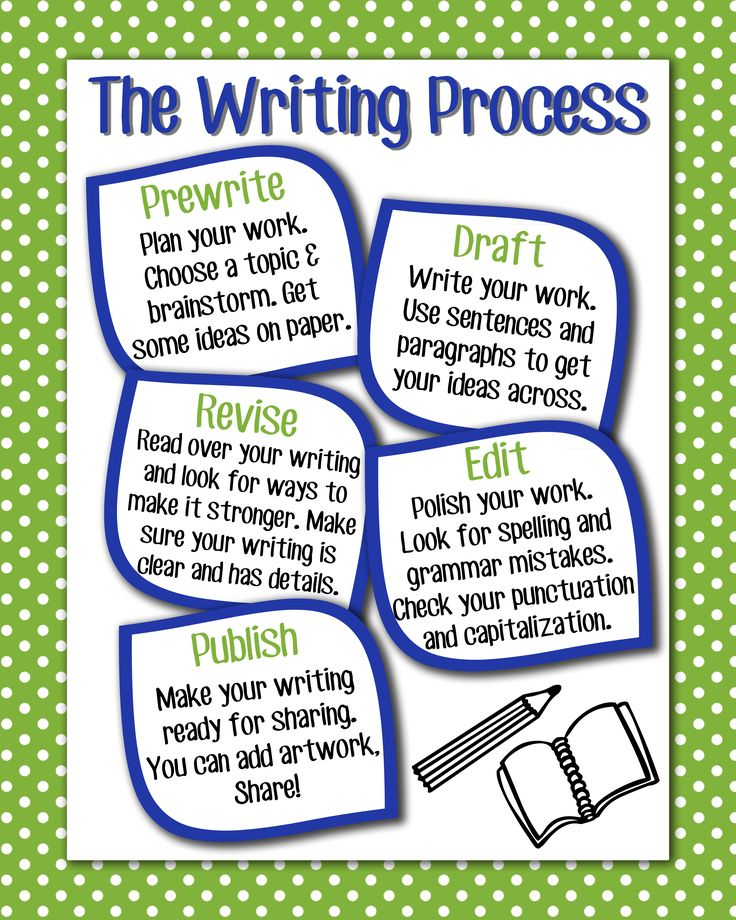 Editingsoftware clipart writing skill Ideas Best process 16x20 Writing