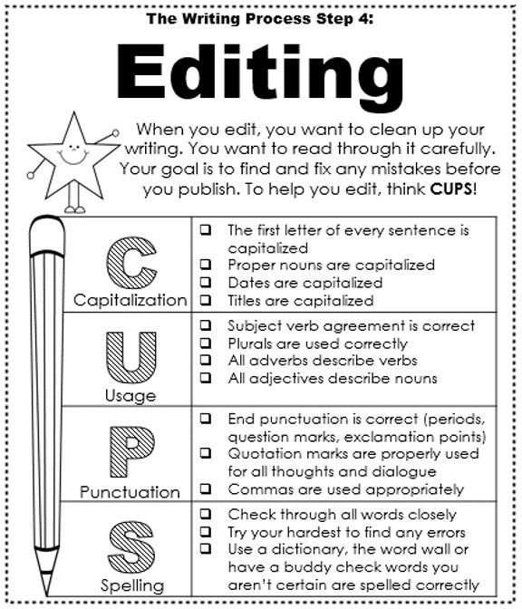 Editingsoftware clipart writing skill The 25+ Best process ideas