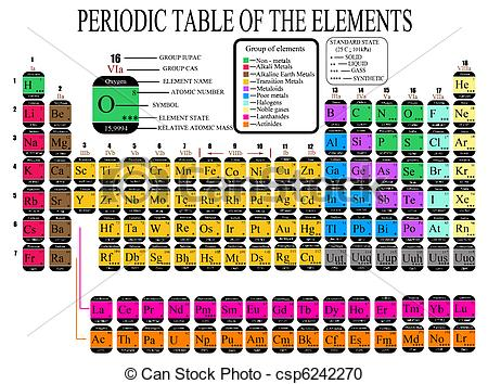Elements clipart chemistry Csp6242270 Table Elements the of