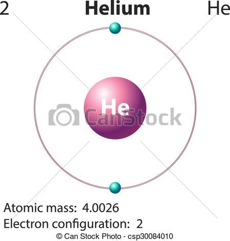 Element clipart helium Representation element of helium Diagram