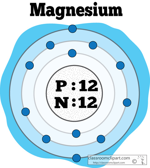 Elements clipart magnesium Atomic Kb Free Art of