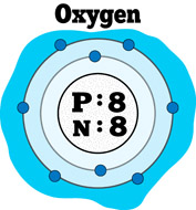 Elements clipart oxygen Atomic Elements  Kb Chemical