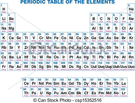 Elements clipart periodic table The Art Table  Vector