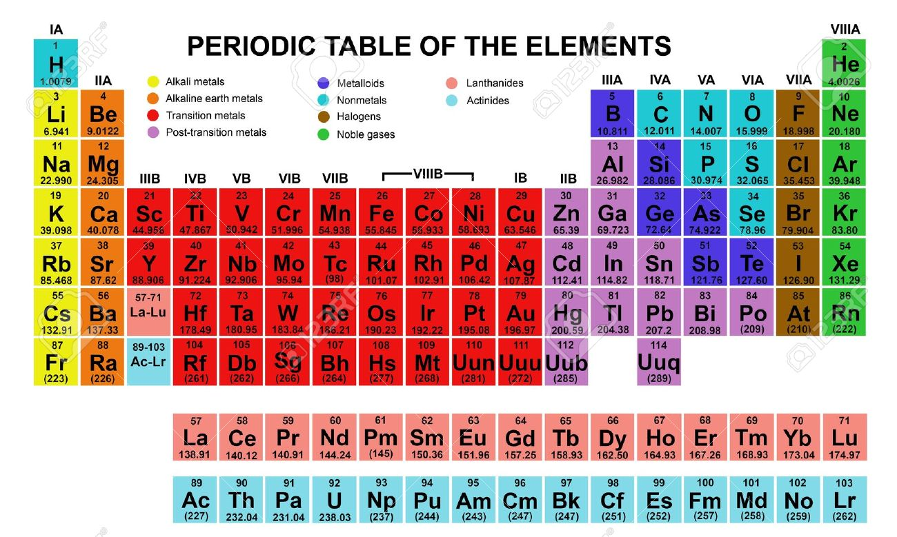 Elements clipart periodic table Of table Elements Zone Periodic