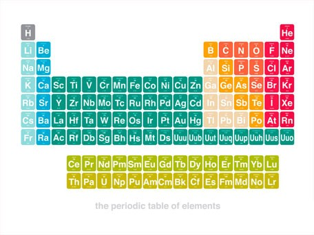 Element clipart science Clipart Periodic Cliparts Zone Elements