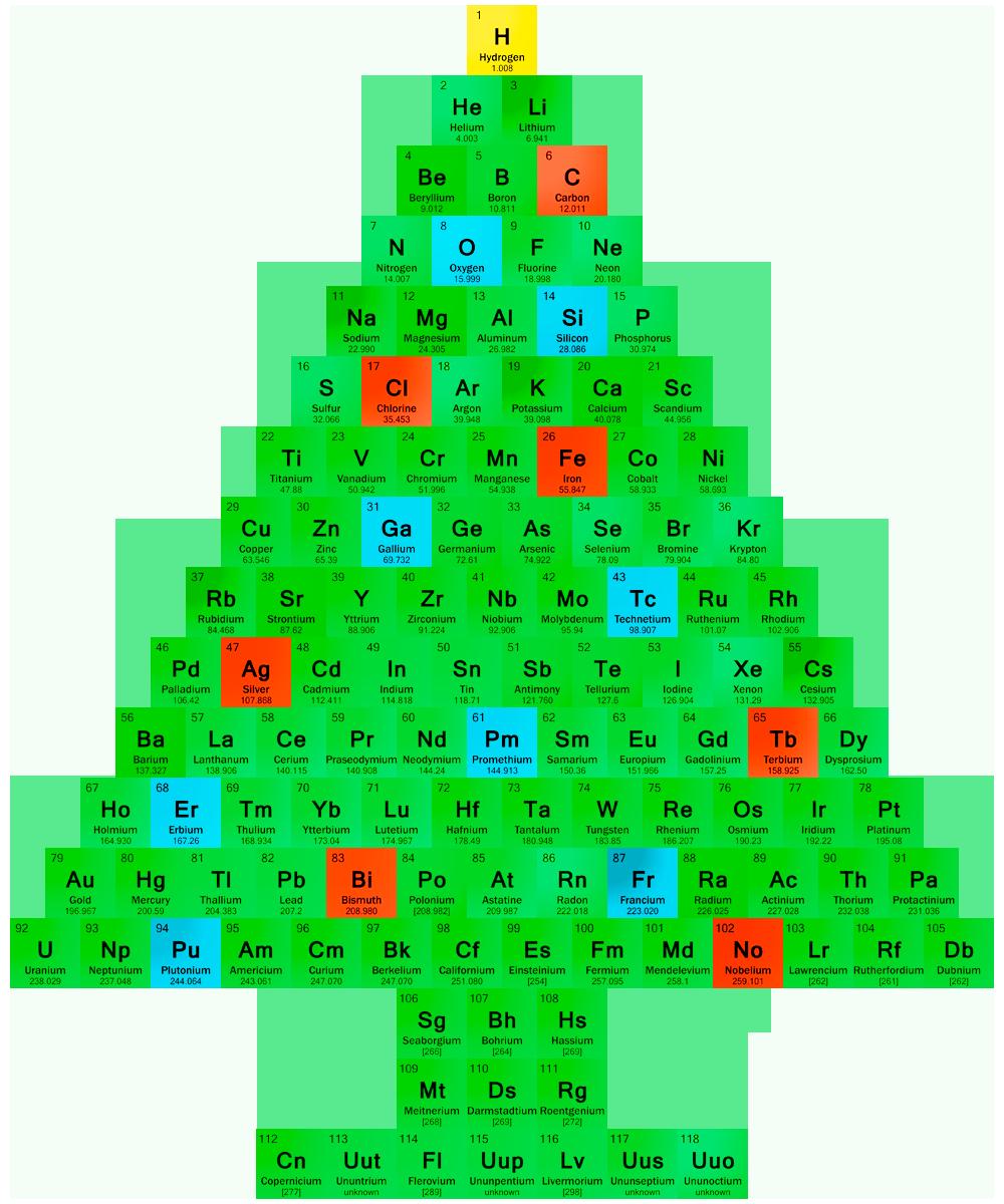 Element clipart science symbol Of Zone fair Periodic Symbol