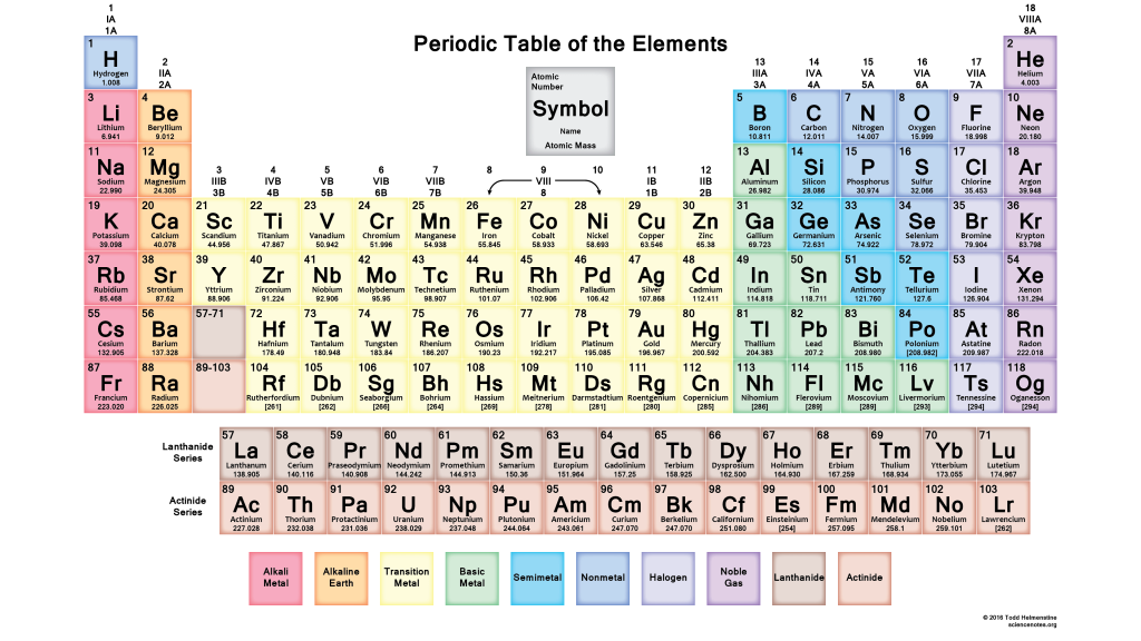 Element clipart science symbol Table and at Muted More