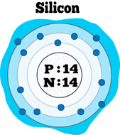 Elements clipart silicon  Art of Chemical Free