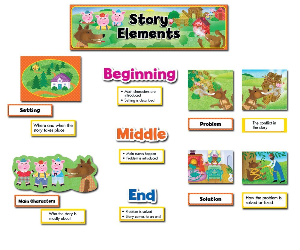 Elements clipart story Teaching (Exploring Story ELA) Activities
