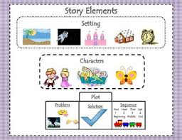Element clipart story map Elements WOW!! MAKE time is