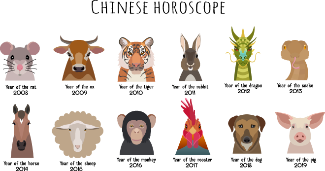 Elemental clipart chinese Astrology 12 com Animals Astrology: