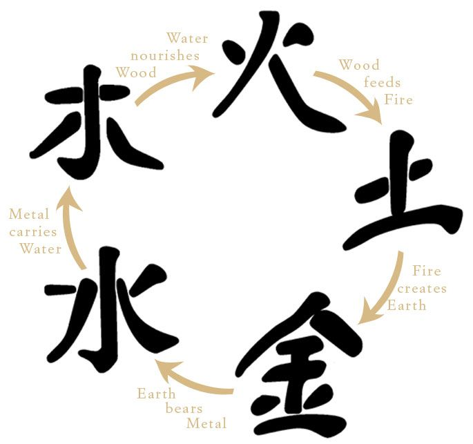 Elemental clipart chinese On about Pinterest chinese 46
