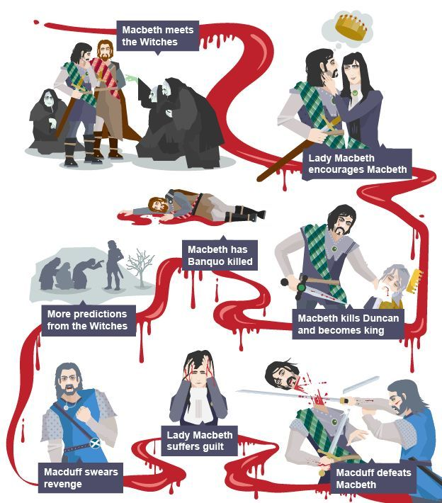 Elemental clipart literary analysis On and Macbeth this Pinterest