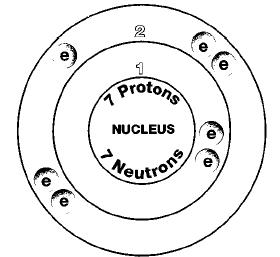 Elemental clipart physical property Nitrogen Chemical water elements Element