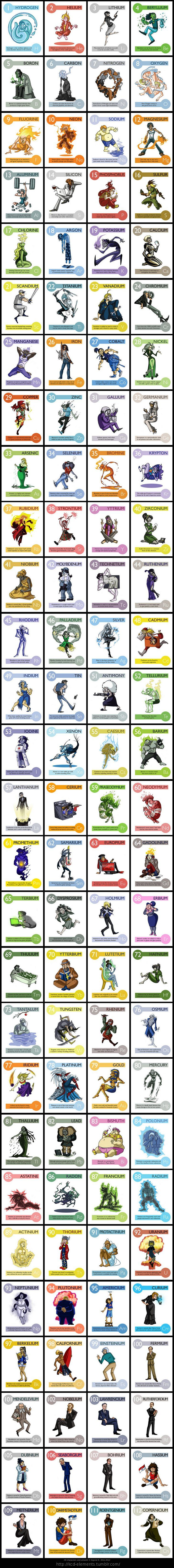 Elemental clipart physical property Chemistry http://kcd tumblr on are