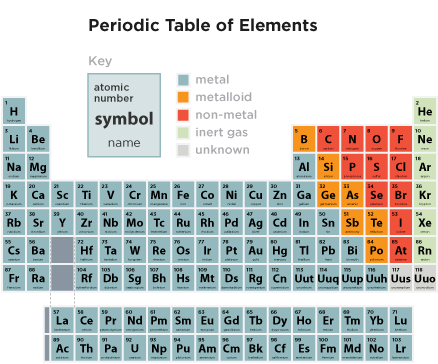 Elemental clipart science symbol Science Element info Symbol Science