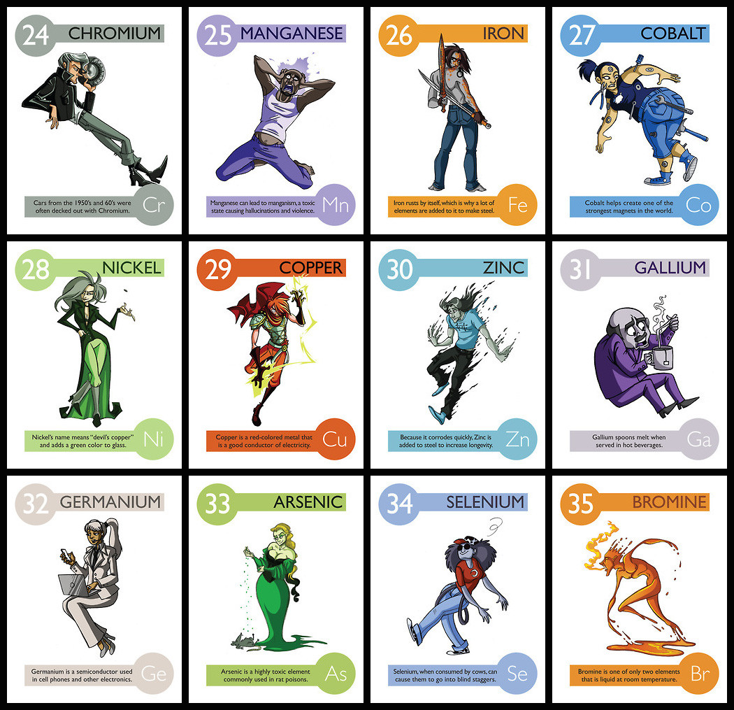 Elemental clipart scientific experiment Elemental Imgur Album Personalities Personalities
