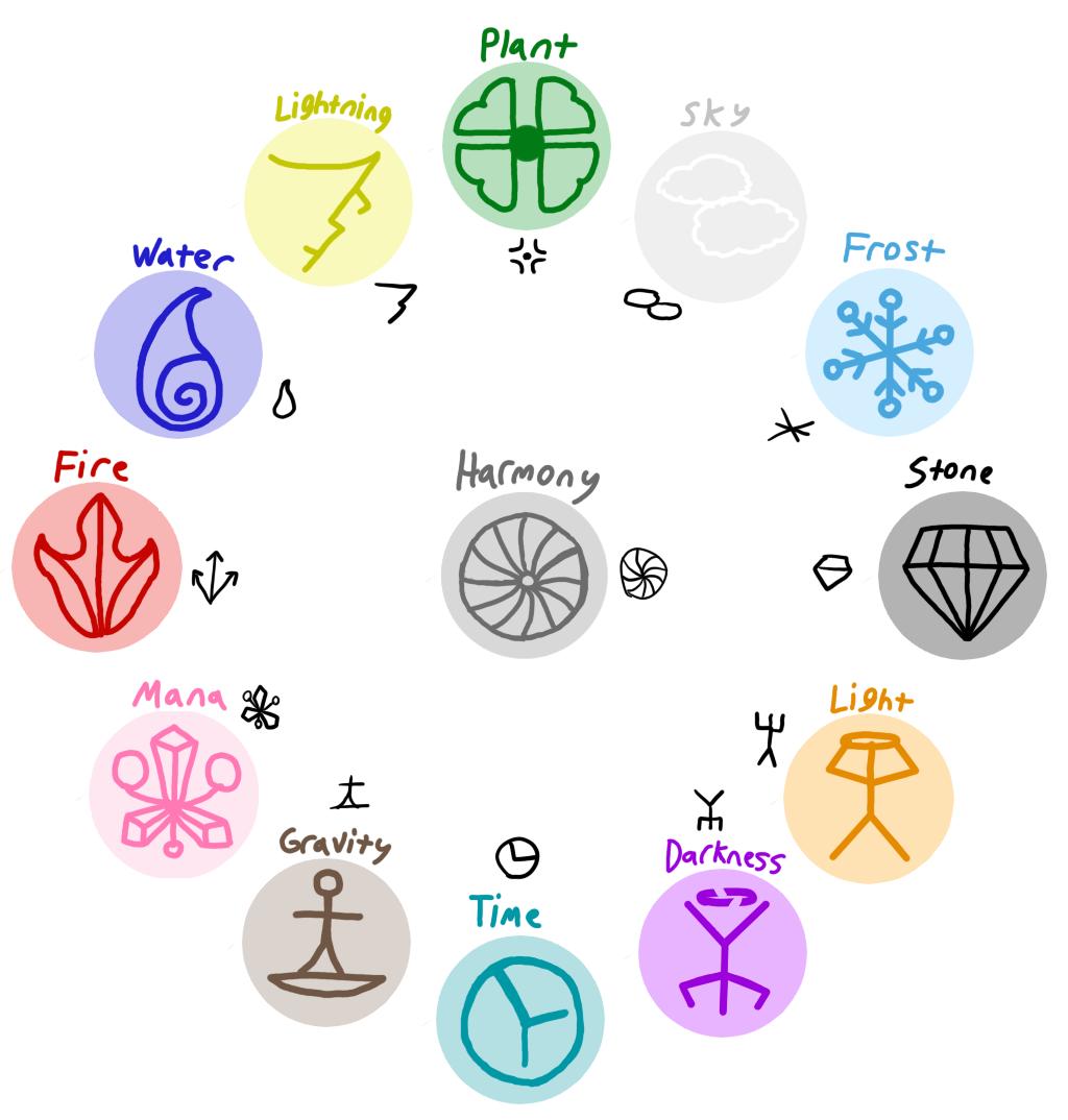 Elemental clipart symbol View Symbol symbol Elemental