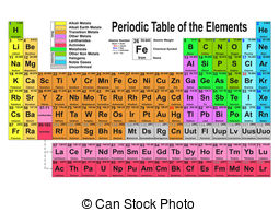 Elements clipart periodic table Chemistry periodic Table; of Word