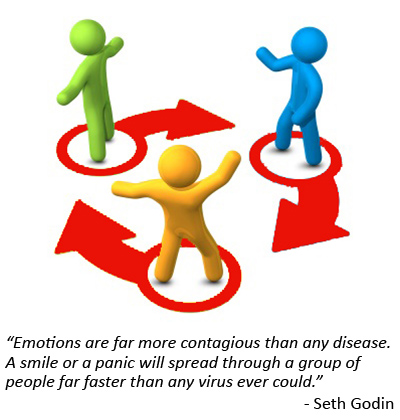 Emotions clipart matter Anger and Emotional Contagion