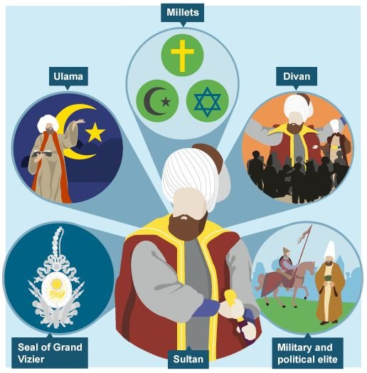 Empire clipart medieval time In Middle Habit Islamic the