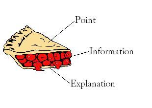 End clipart paragraph Slice pie paragraphs body of