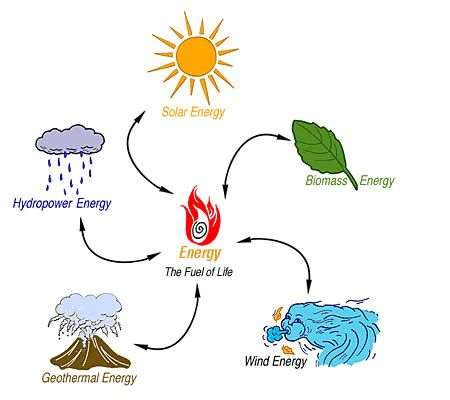 Energy clipart alternative source  25+ ideas Types on