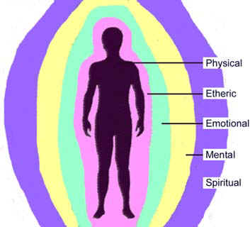 Energy clipart body energy Aura reiki energy layers layers