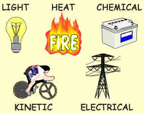 Energy clipart different Flow 12 4 BIOLOGY Picture