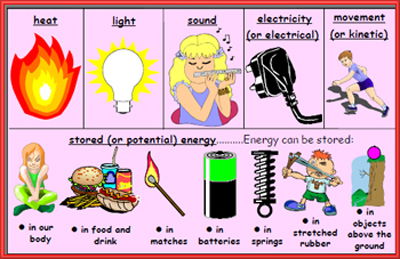 Energy clipart different Forms co are of What
