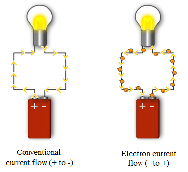 Energy clipart electric current Energy is heat Through much