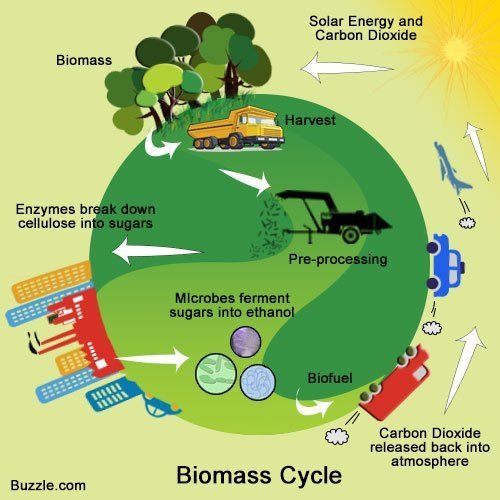 Energy clipart environmental science And on Technology best