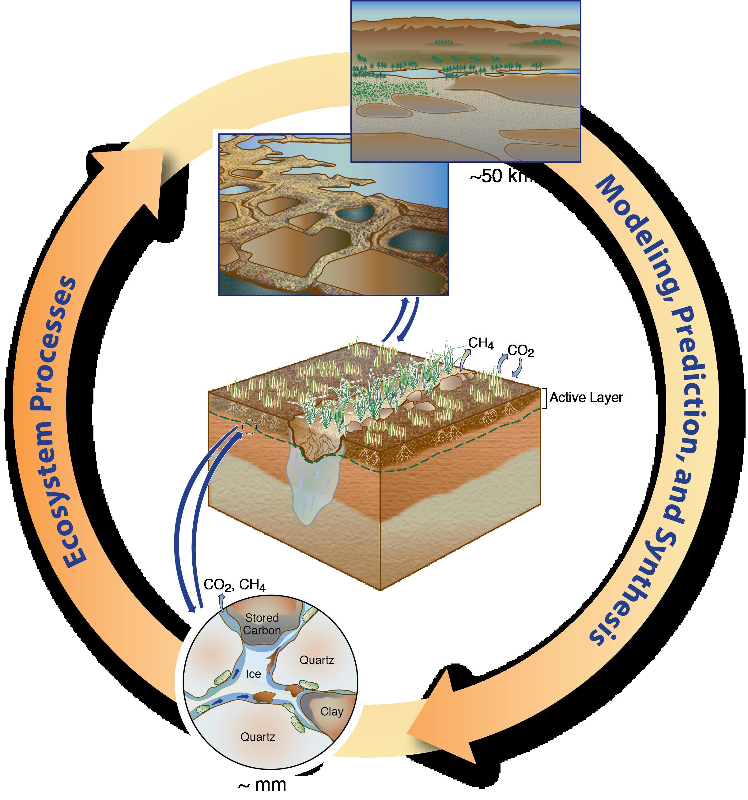 Energy clipart environmental science Of Energy TES U Science: