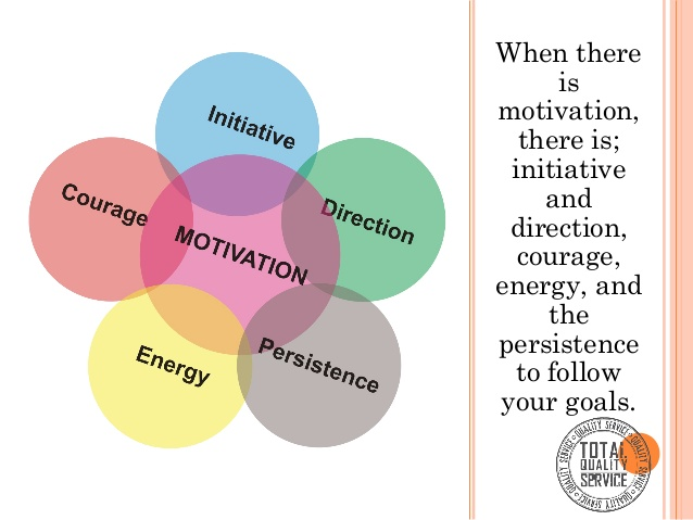 Energy clipart motivated Motivated motivation A self Self