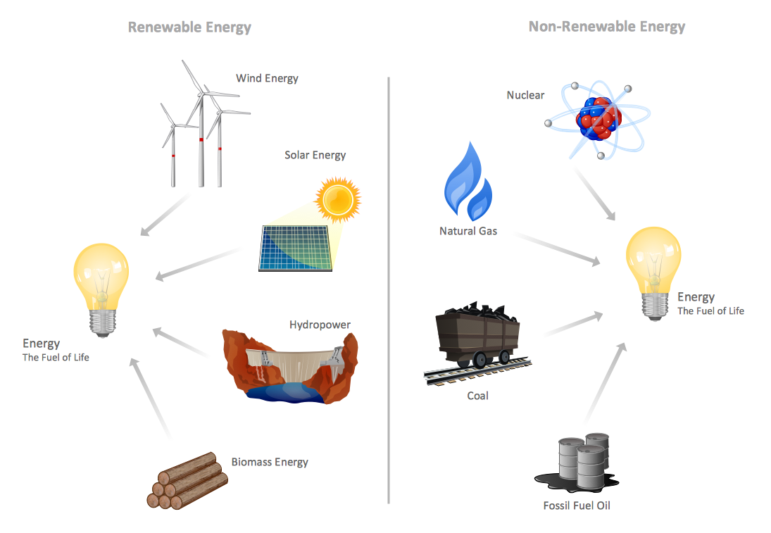 Oil clipart healthy junk food Energy renewable are energy Energy