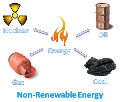 Oil clipart vinegar ThingLink Renewable Sources Energy Non